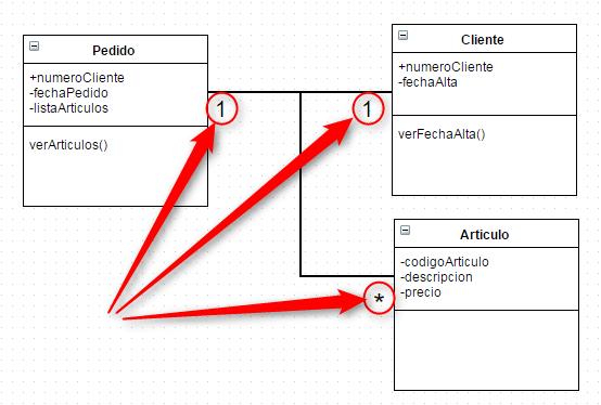 UML-Asociaciones