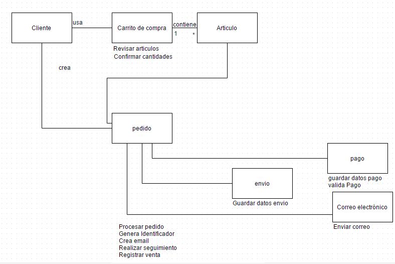Modelo conceptual completo