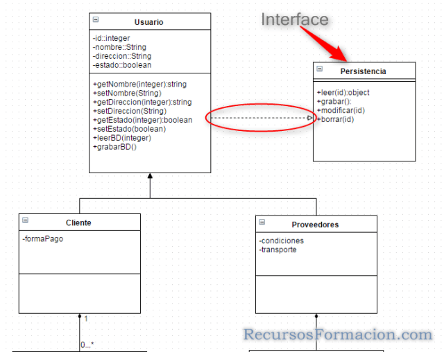 UML- interfaces