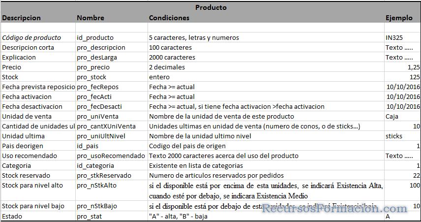 Modelo de datos para Producto
