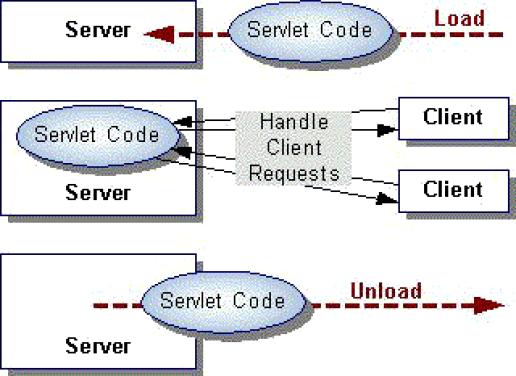 Detalle del ciclo de vida de un servlet
