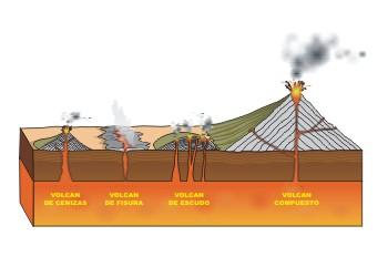 """""""Volcanes, tipos por formación"""""""
