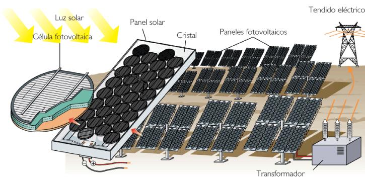Resultado de imagen para energia solar fotovoltaica