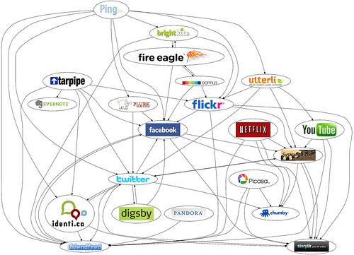 Redes sociales enlazas