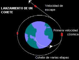 Resultado de imagen para velocidad de escape de la gravedad terrestre