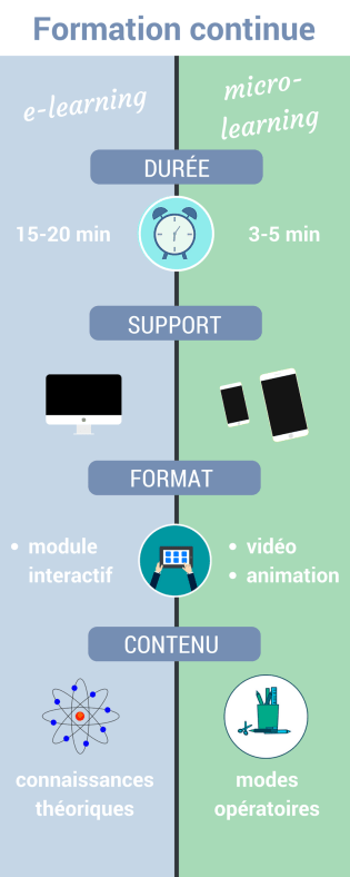 Formation continue : différence entre le micro-learning et l'e-learning
