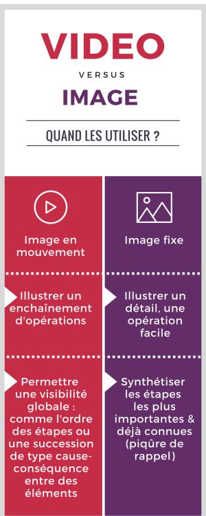 Différence entre une vidéo et une image fixe