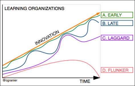 The 4 types of Learning Organizations