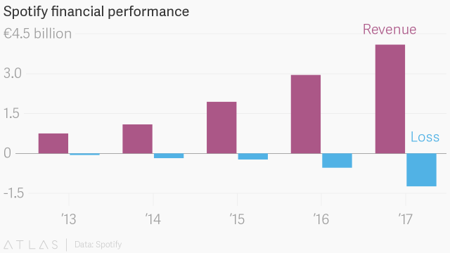 Spotify seguirá perdiendo plata - Quartz