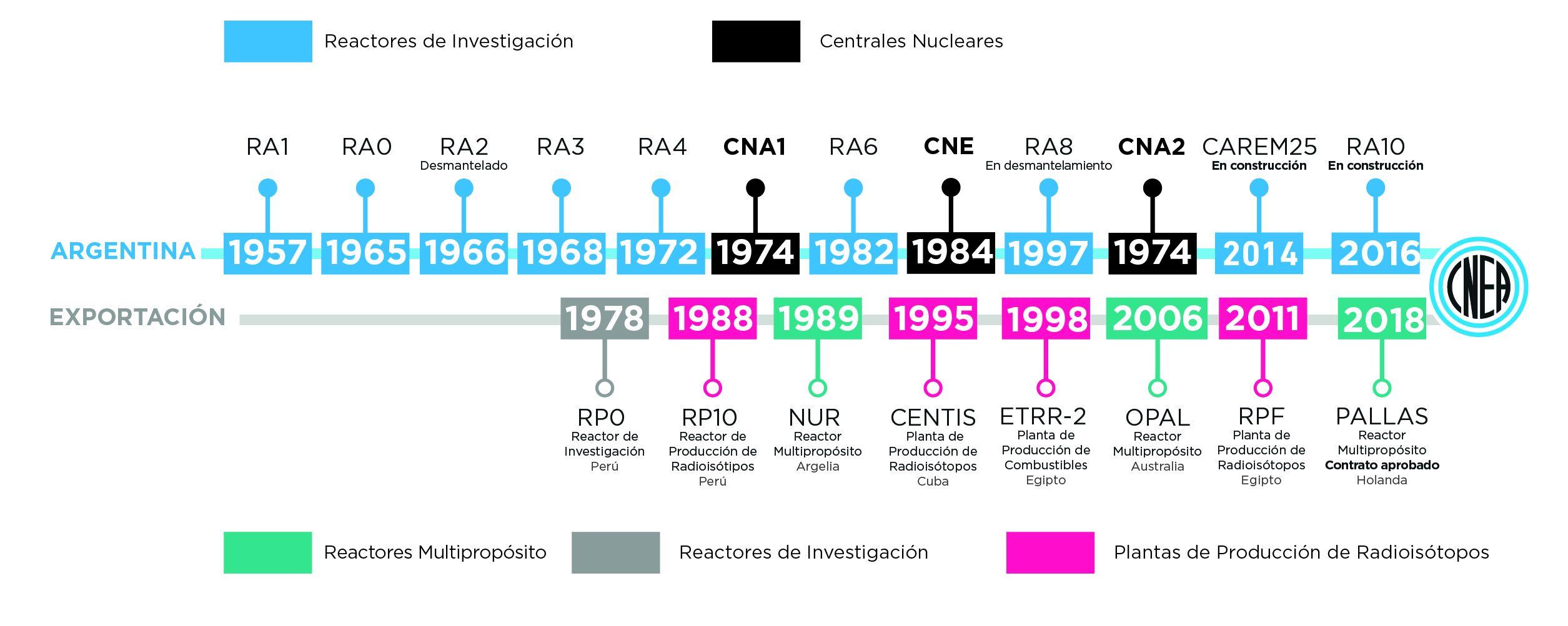 Sólo siete países exportan tecnología nuclear y Argentina lo hace desde 1978.   Foto: CNEA
