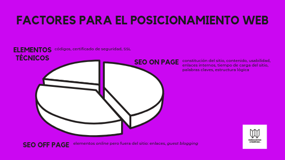 Factores posicionamiento web seo on page seo off page factores técnicos