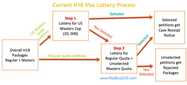 How Us Green Card Lottery Works | Applydocoument co