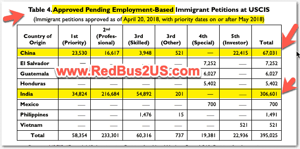Pending Employment Based Green Cards with USCIS Stats until 2018
