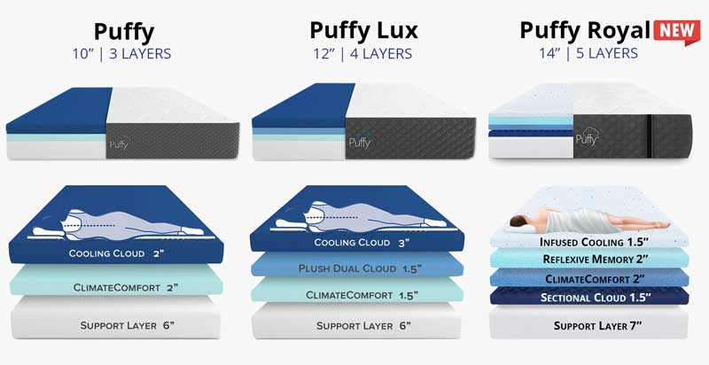 Puffy vs Puffy Lux vs Puffy Royal Mattress Layers