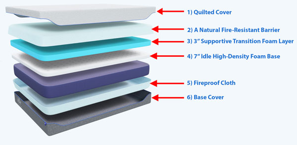 Idle Mattress Layers