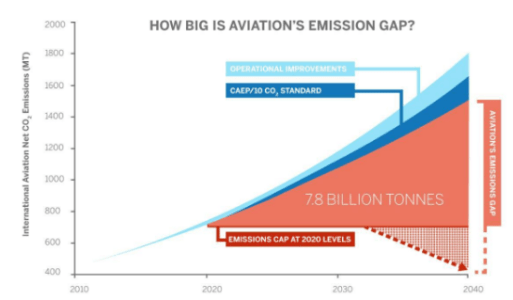 CORSIA - aviation's emission gap
