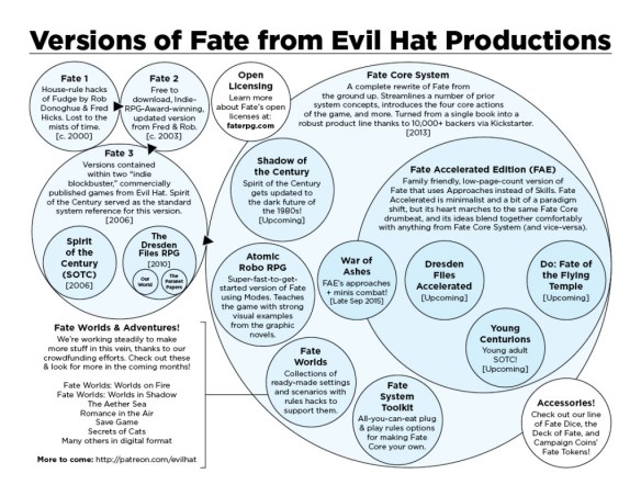Fate-Version-Guide-Spheres-Core-v-FAE-Licensing