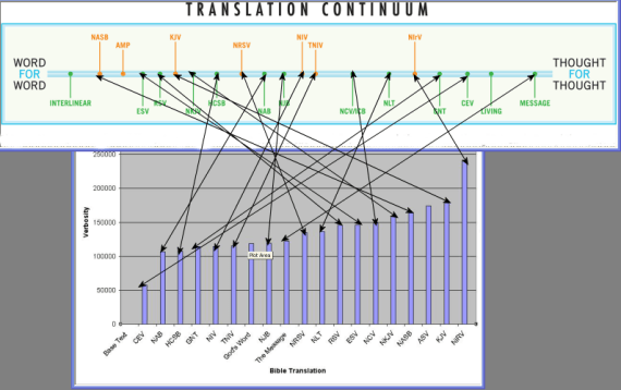 Bible Translation continuum