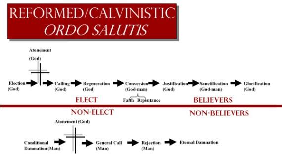 Calvinistic Ordo Salutis