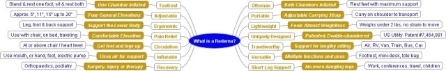 What is a Redema