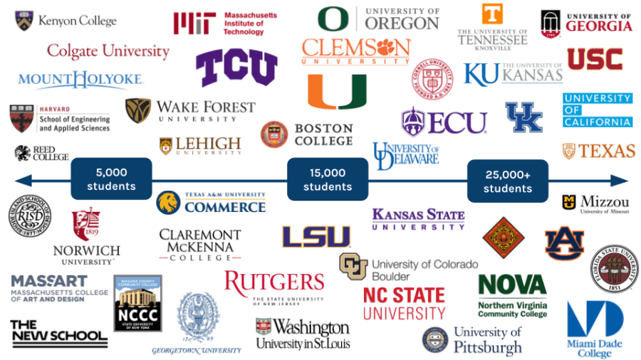 Dozens of college and university logos of Localist clients ranging from small to large schools.