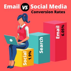 Email vs Social Media Conversion Rates