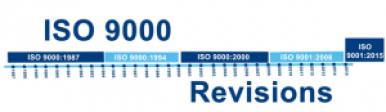 Evolución de la norma ISO 9001