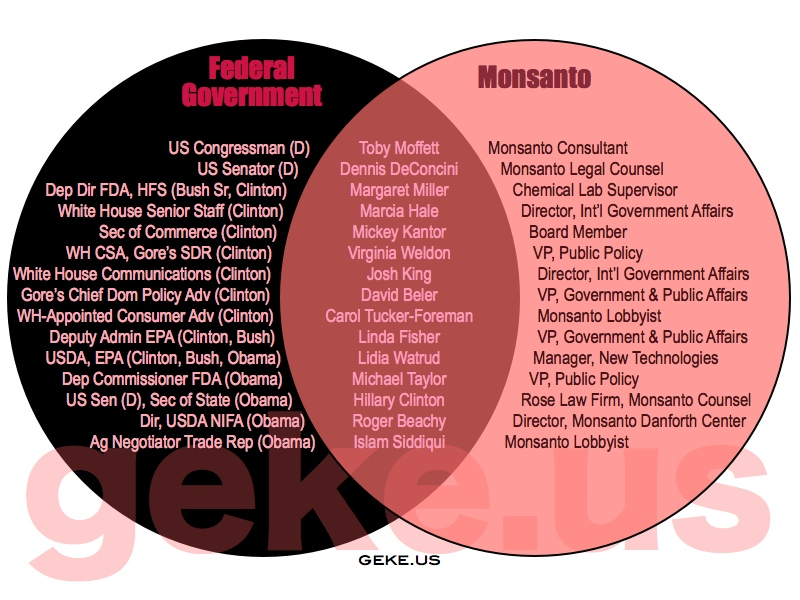 Monsanto employees in the halls of government (part 2)