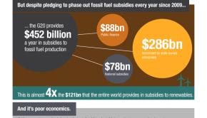 fossil fuels get billions in subsides