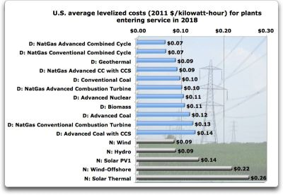 US average levelized costs