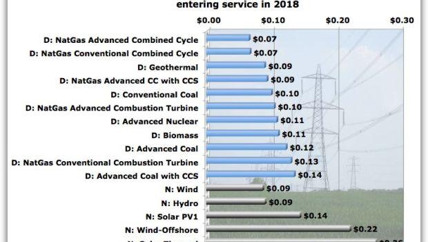 US average levelized costs
