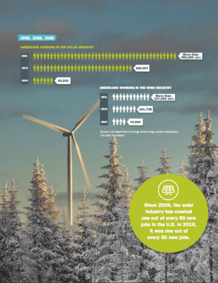 Clean Energy Canada says renewable energy is unstoppable