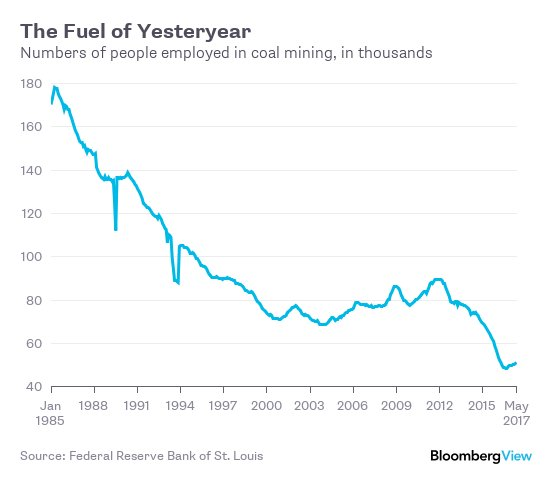 Coal employment has been slumping for years