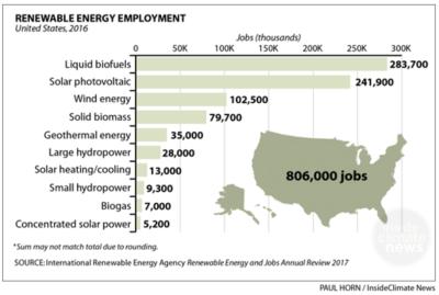 renewable energy jobs by Paul Horn/Inside Climate News
