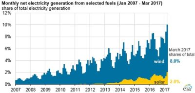 wind and solar rising to 10 percent