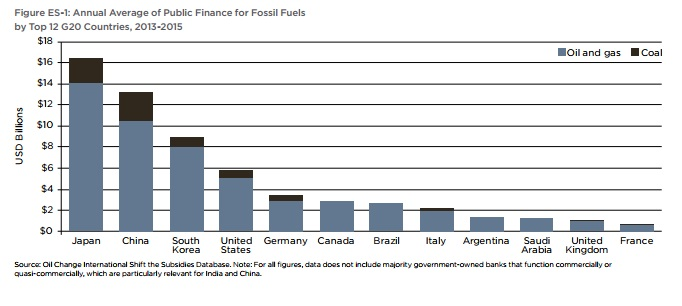 G20 funding for fossil fuels climate change