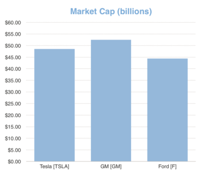 Tesla market cap vs GM and Ford