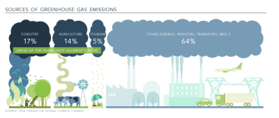 greenhouse gas emissions sources