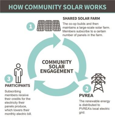 Coyote Ridge Community Solar Farm