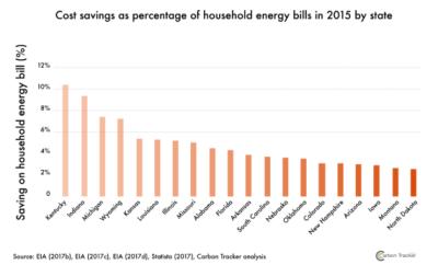 household savings for shuttering coal plants
