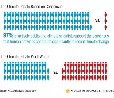 climate change debate Graphic from the World Resources Institute.