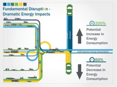 energy storage EVs batteries