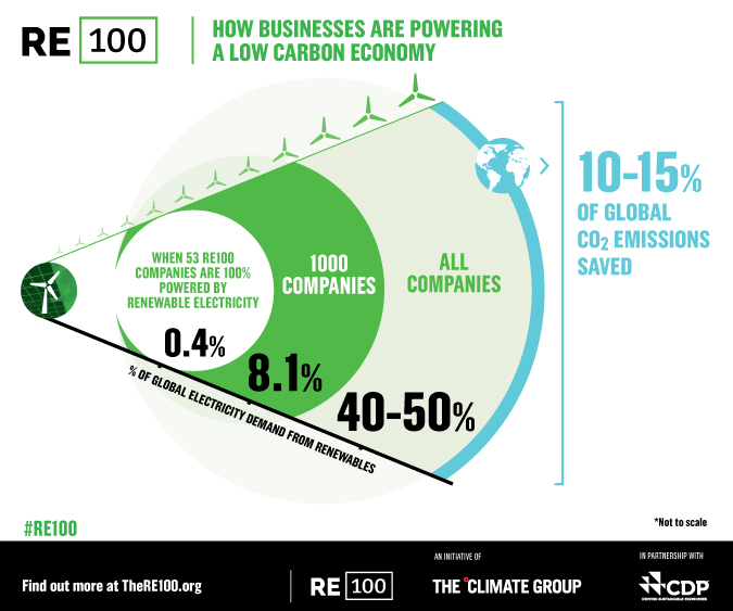 100% renewable energy: More global corporations sign on to RE100 for NY Climate Week 2017