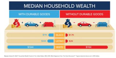 road to zero wealth median household