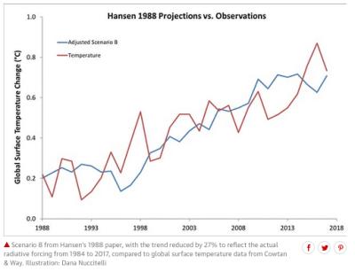 James Hansen Climate Change prediction vs reality