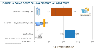 Reverse power flow: How solar + batteries shift power from