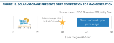 solar + storage means stiff competition for utilities