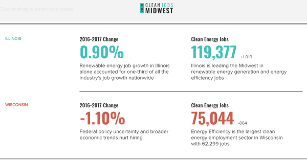 100% clean energy jobs: Illinois vs Wisconsin