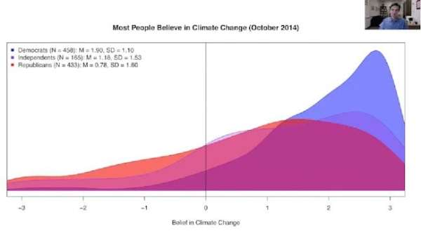Most people believe in climate change - democrats AND republicans