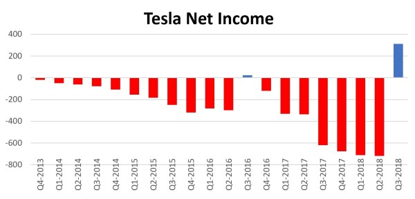 Tesla Q3 2018 net income and profit